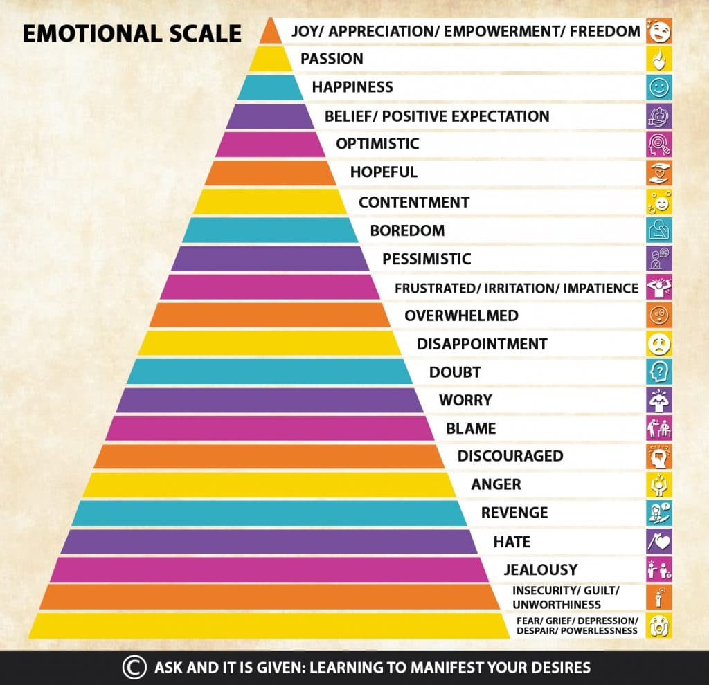 Law of Attraction Techniques: Emotional Scale